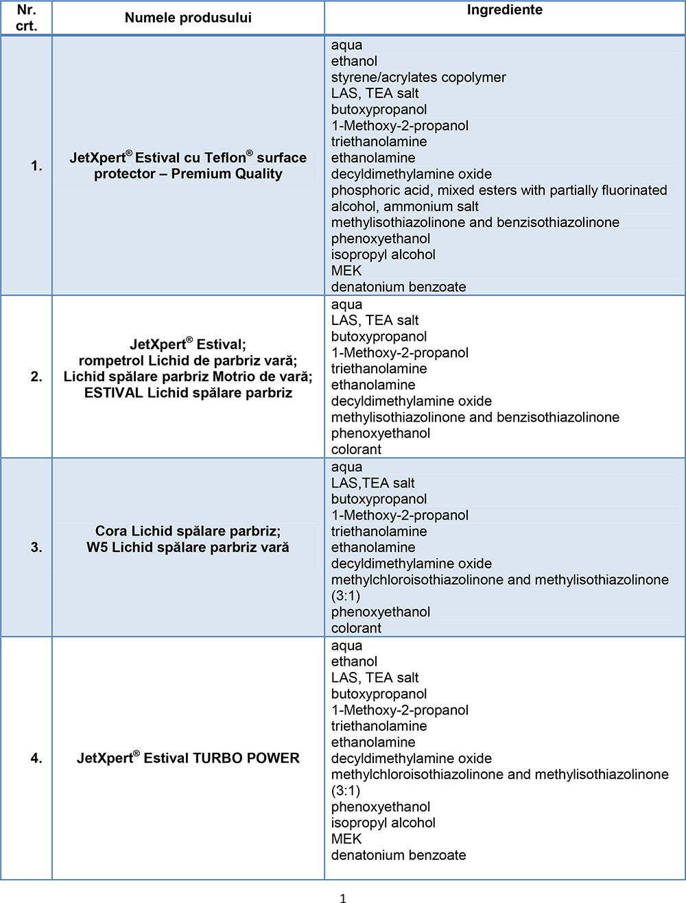 Lista ingredientelor în conformitate cu Regulamentul (CE) nr. 648/2004 al Parlamentului European și al Consiliului din 31 martie 2004 privind detergenții.